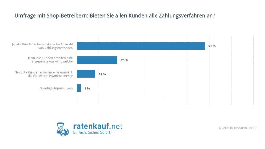 Umfrage-bei-onlineshop-betreibern-Bieten-Sie-jedem-user-alle-zahlarten-an